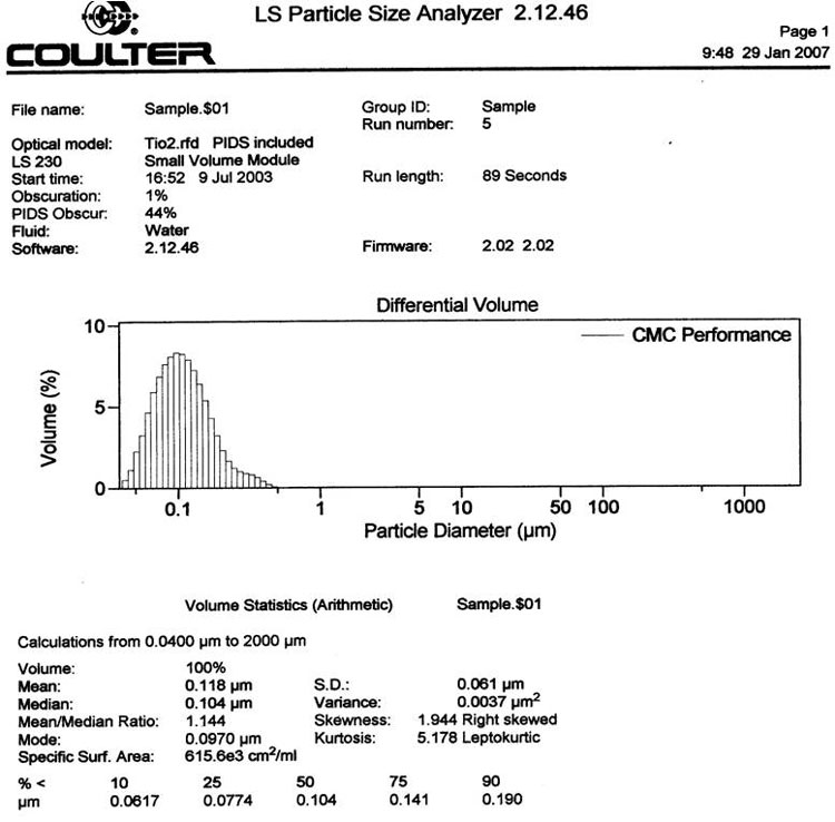 Analytics for Particle Size Graph