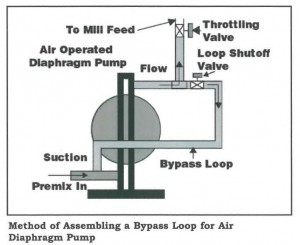 Methods of assembling a Bypass Loop for Air Diaphragm Pump